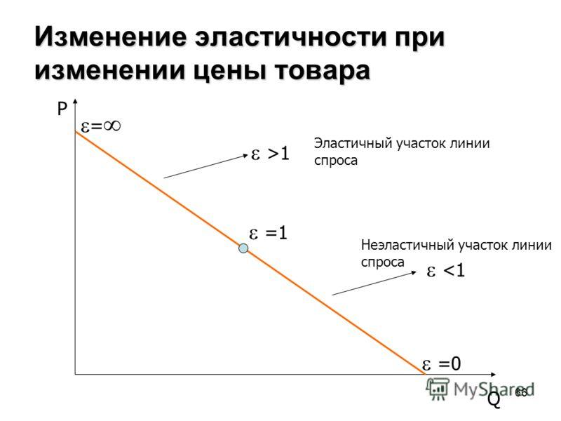 66 Изменение эластичности при изменении цены товара =1 =0 = >1