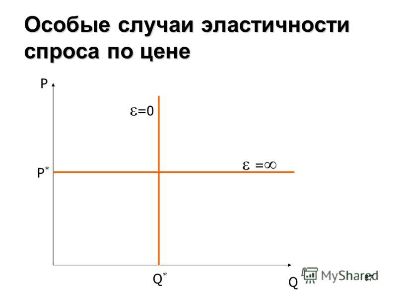 67 Особые случаи эластичности спроса по цене P Q =0 Q*Q* P*P* =