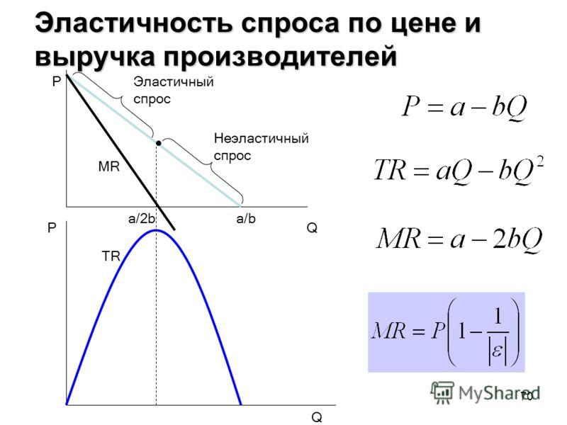 70 Эластичность спроса по цене и выручка производителей Неэластичный спрос Эластичный спрос MR TR Q Q P P a/ba/2b