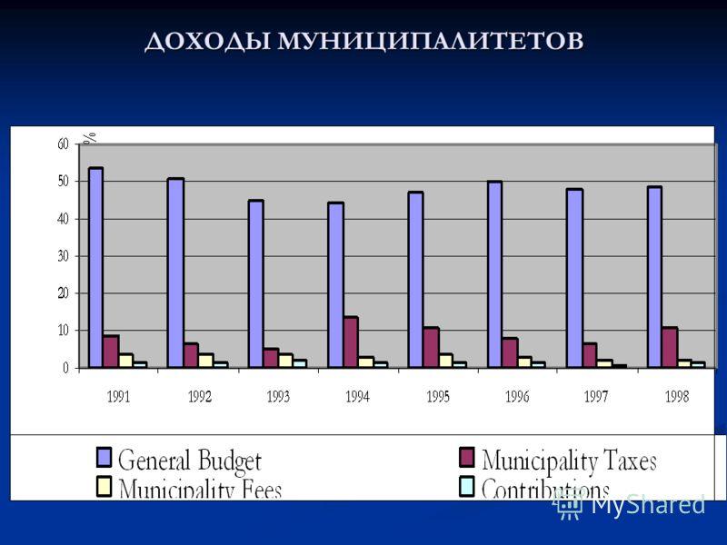 ДОХОДЫ МУНИЦИПАЛИТЕТОВ MUNICIPALITY REVENUES (%)