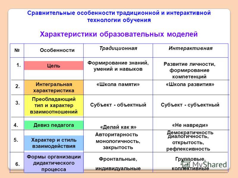 Сравнительные особенности традиционной и интерактивной технологии обучения 1. Цель Формирование знаний, умений и навыков Развитие личности, формирование компетенций 2. Интегральная характеристика «Школа памяти»«Школа развития» 3. Преобладающий тип и
