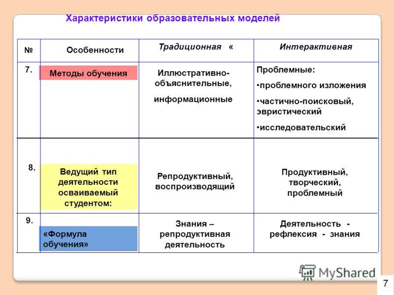 «Формула обучения» Ведущий тип деятельности осваиваемый студентом: Методы обучения Особенности Традиционная «Интерактивная Характеристики образовательных моделей 7. Иллюстративно- объяснительные, информационные Проблемные: проблемного изложения части