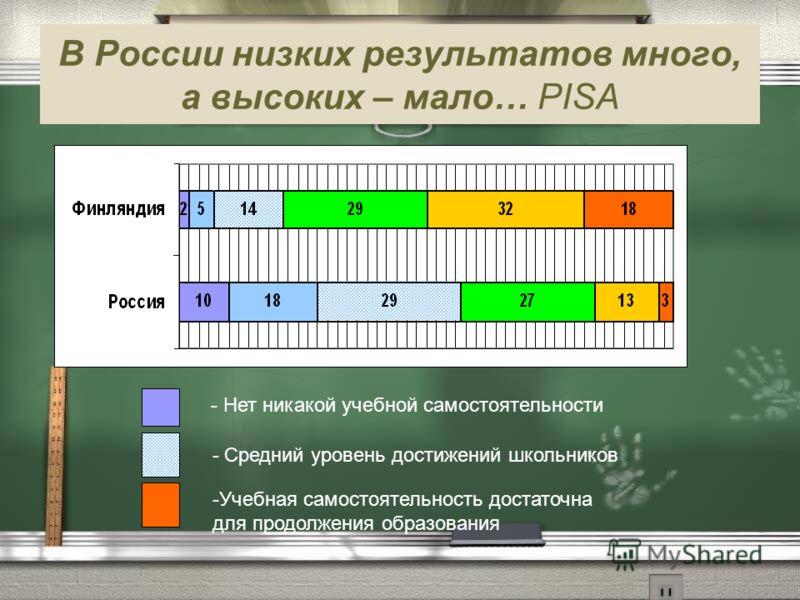 В России низких результатов много, а высоких – мало… PISA - Средний уровень достижений школьников -Учебная самостоятельность достаточна для продолжения образования - Нет никакой учебной самостоятельности