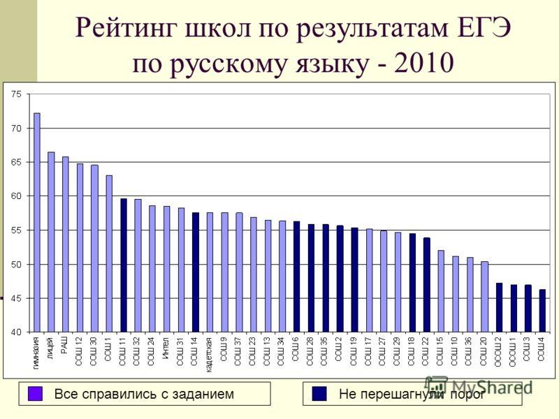 Рейтинг школ по результатам ЕГЭ по русскому языку - 2010 Все справились с заданиемНе перешагнули порог