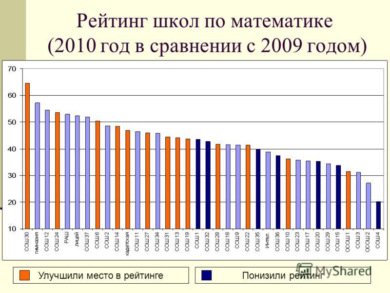 Рейтинг школ по математике (2010 год в сравнении с 2009 годом) Улучшили место в рейтингеПонизили рейтинг