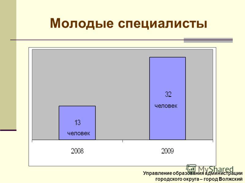 Молодые специалисты Управление образования администрации городского округа – город Волжский человек