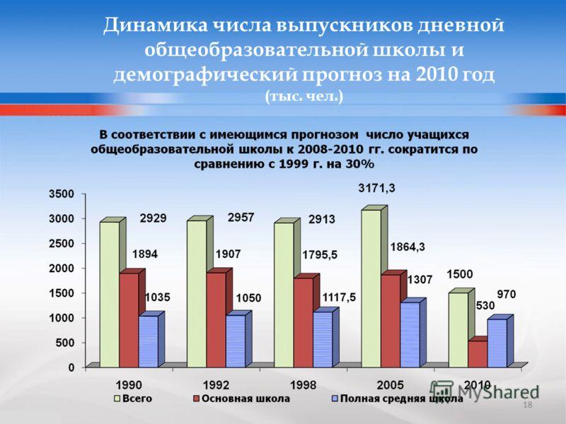 18 Динамика числа выпускников дневной общеобразовательной школы и демографический прогноз на 2010 год (тыс. чел.) 18