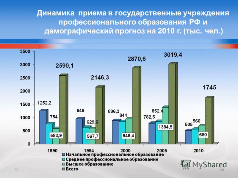 20 Динамика приема в государственные учреждения профессионального образования РФ и демографический прогноз на 2010 г. (тыс. чел.) 20