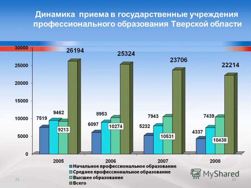21 Динамика приема в государственные учреждения профессионального образования Тверской области 21