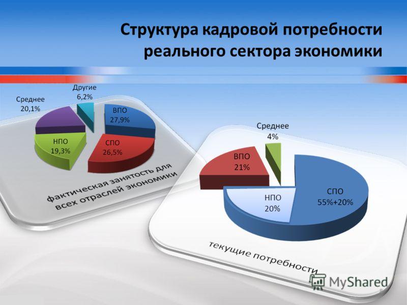Структура кадровой потребности реального сектора экономики НПО 20% 8