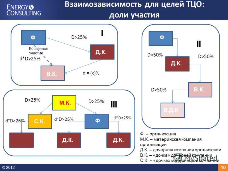 © 2012 10 Взаимозависимость для целей ТЦО: доли участия I III II D>50% D>25% d*D>25% D>25% d*D>25% d = (х)% Ф. – организация М.К. – материнская компания организации Д.К. – дочерняя компания организации В.К. – «дочка» дочерней компании С.К. – «дочка»