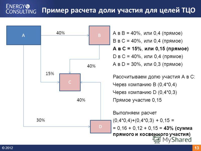 © 2012 13 Пример расчета доли участия для целей ТЦО ВА С D 40% 30% 40% А в В = 40%, или 0,4 (прямое) В в С = 40%, или 0,4 (прямое) А в С = 15%, или 0,15 (прямое) D в С = 40%, или 0,4 (прямое) А в D = 30%, или 0,3 (прямое) Рассчитываем долю участия А