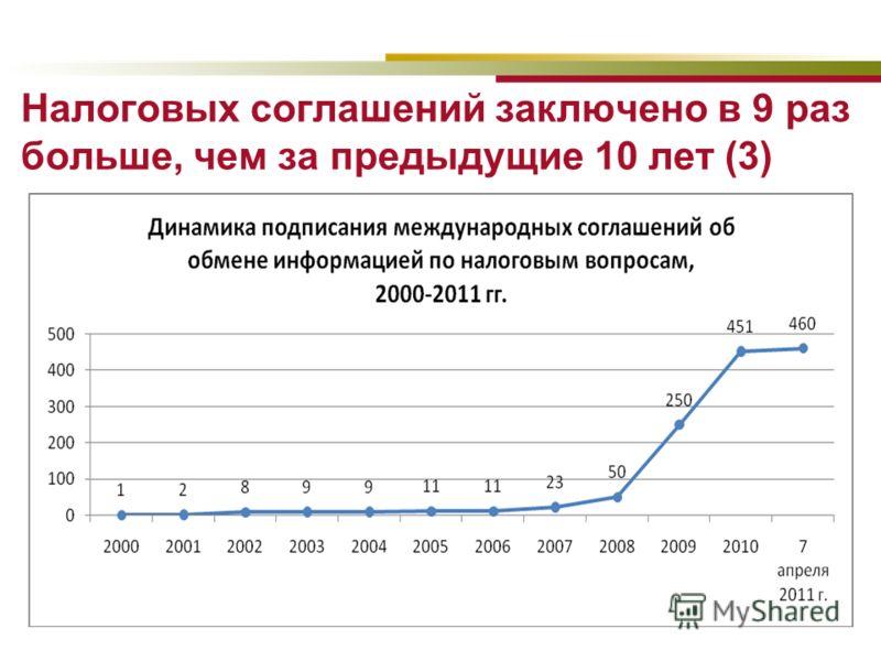 Налоговых соглашений заключено в 9 раз больше, чем за предыдущие 10 лет (3)