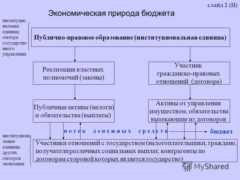 слайд 2 (II) Экономическая природа бюджета Публично-правовое образование (институциональная единица) Реализация властных полномочий (законы) Участник гражданско-правовых отношений (договора) Публичные активы (налоги) и обязательства (выплаты) Активы