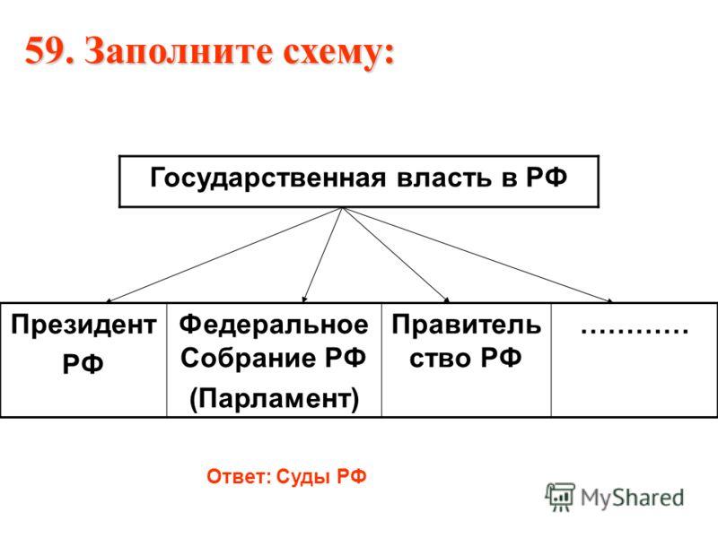 Президент РФ Федеральное