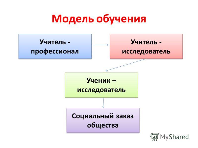 Модель обучения Учитель - профессионал Учитель - исследователь Ученик – исследователь Социальный заказ общества