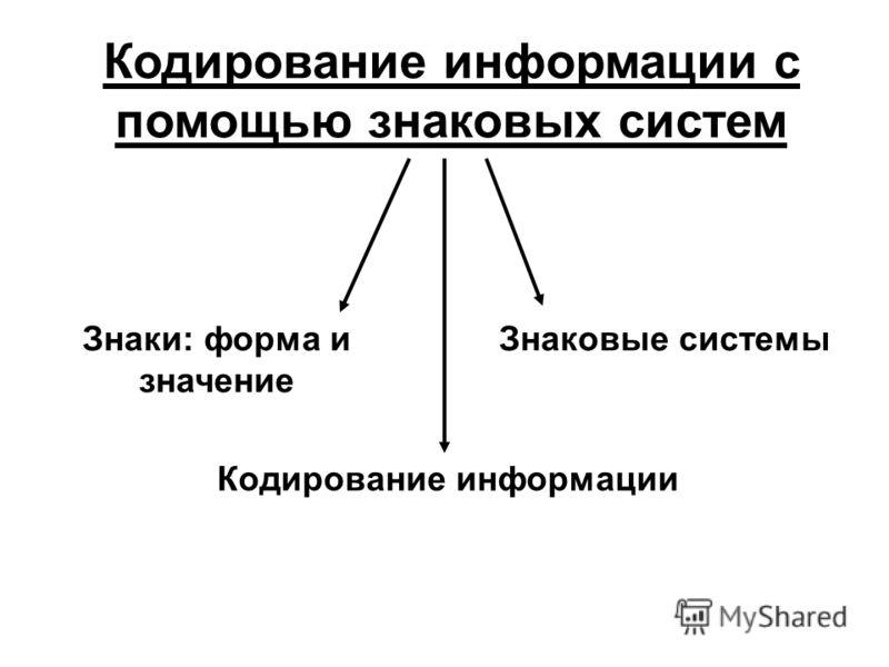 Знаки: форма и значение Знаковые системы Кодирование информации