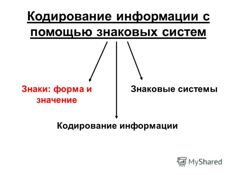 Кодирование информации с помощью знаковых систем Знаки: форма и значение Знаковые системы Кодирование информации