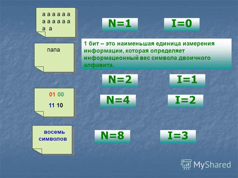 N=1I=0 а а а а а а а папа N=2I=1 1 бит – это наименьшая единица измерения информации, которая определяет информационный вес символа двоичного алфавита. 01 00 11 10 N=4I=2 восемь символов N=8I=3