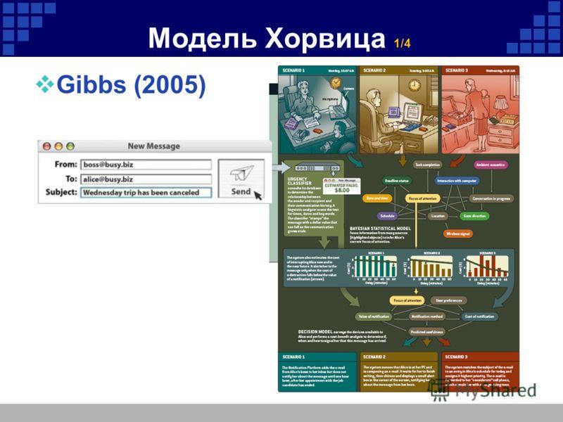 Модель Хорвица 1/4 Gibbs (2005)