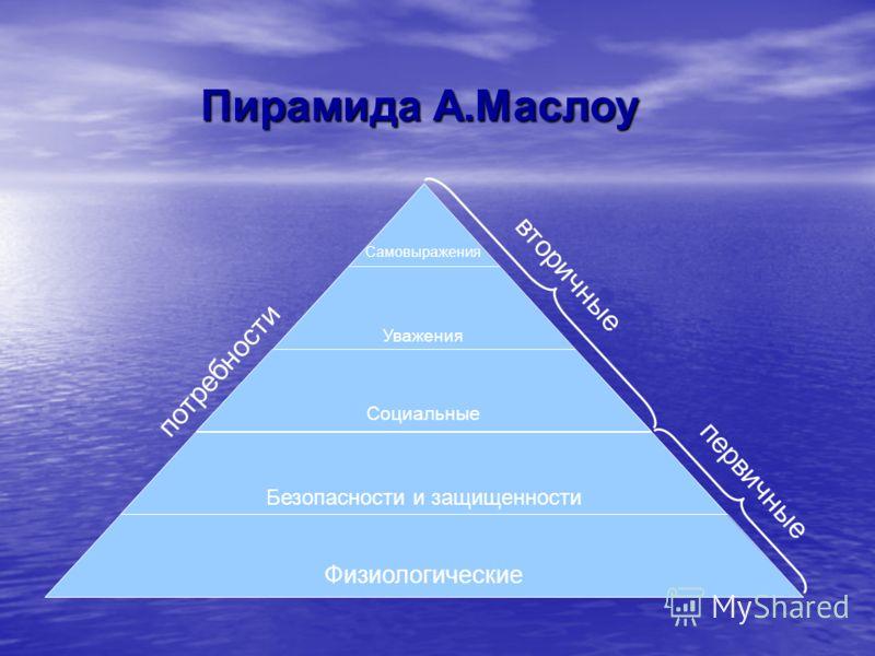 Пирамида А.Маслоу Физиологические Безопасности и защищенности Социальные Уважения Самовыражения потребности первичные вторичные