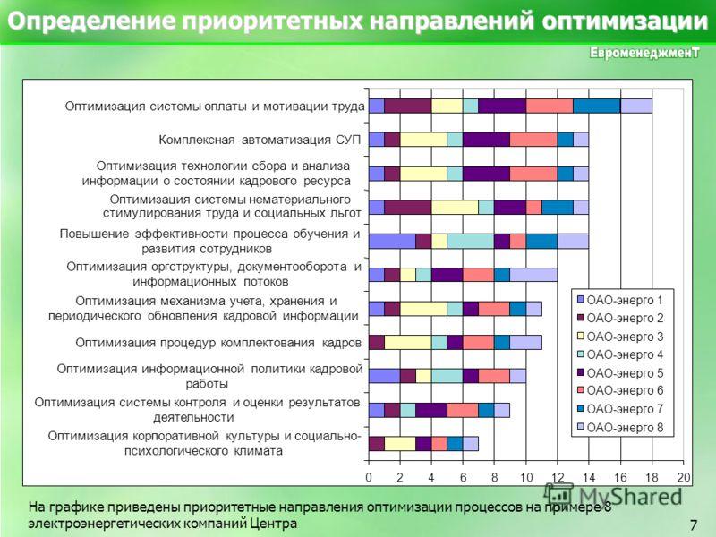 7 Определение приоритетных направлений оптимизации На графике приведены приоритетные направления оптимизации процессов на примере 8 электроэнергетических компаний Центра