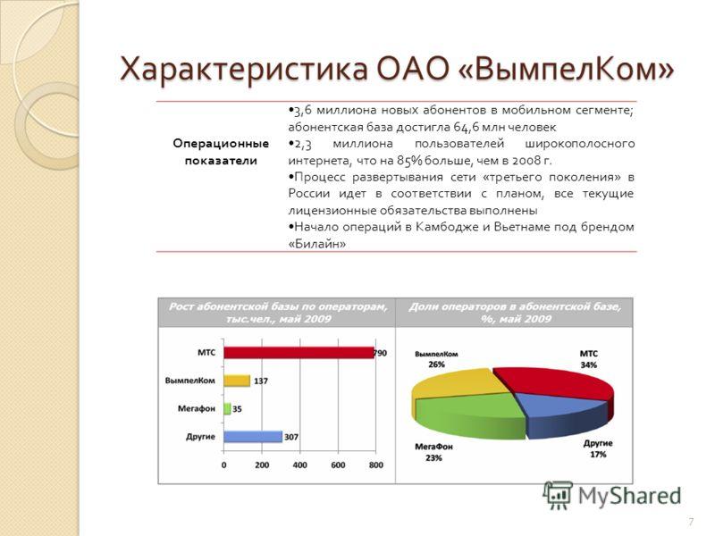 Характеристика ОАО « ВымпелКом » Операционные показатели 3,6 миллиона новых абонентов в мобильном сегменте ; абонентская база достигла 64,6 млн человек 2,3 миллиона пользователей широкополосного интернета, что на 85% больше, чем в 2008 г. Процесс раз
