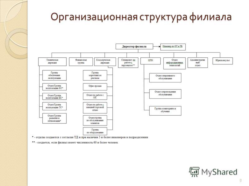 Организационная структура филиала 8