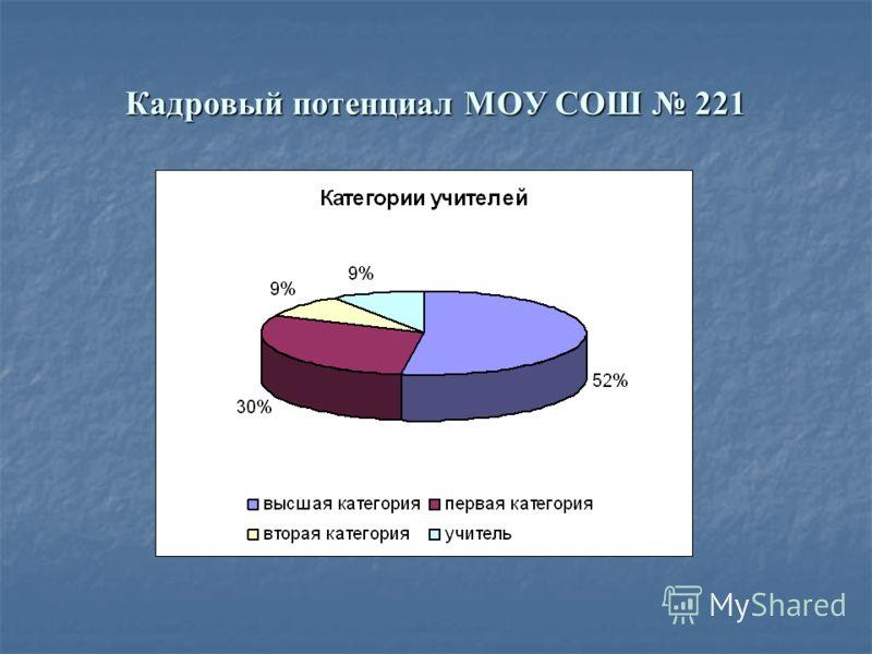 Кадровый потенциал МОУ СОШ 221