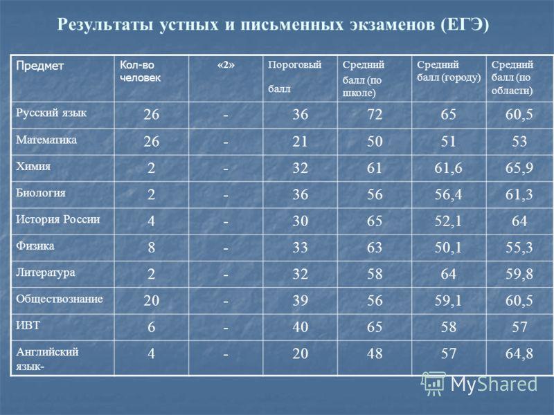 Результаты устных и письменных экзаменов (ЕГЭ) Предмет Кол-во человек «2»Пороговый балл Средний балл (по школе) Средний балл (городу) Средний балл (по области) Русский язык 26-36726560,5 Математика 26-21505153 Химия 2-326161,665,9 Биология 2-365656,4