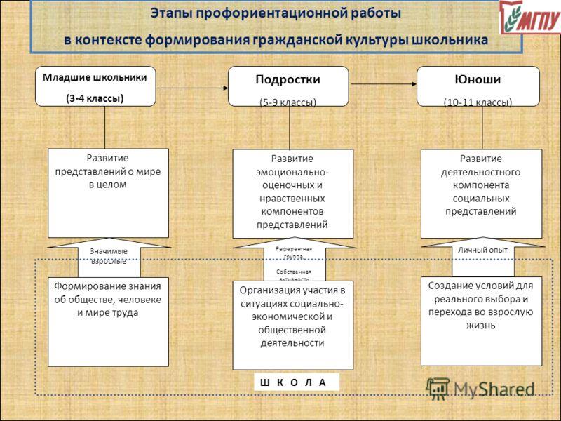 Младшие школьники (3-4 классы) Подростки (5-9 классы) Юноши (10-11 классы) Развитие представлений о мире в целом Развитие эмоционально- оценочных и нравственных компонентов представлений Развитие деятельностного компонента социальных представлений Фо