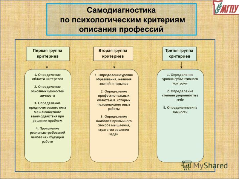 Первая группа критериев Вторая группа критериев Третья группа критериев 1. Определение области интересов 2. Определение основных ценностей личности 3. Определение предпочитаемого типа межличностного взаимодействия при решении проблем 4. Прояснение ре