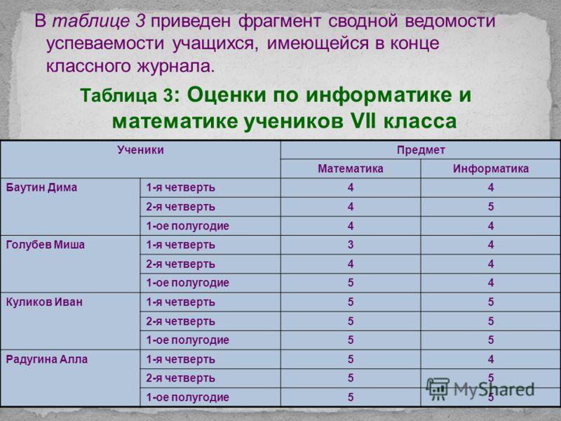 Таблица 2 Оценки по информатике и математике Ученик Предмет Математика Информатика I четверть II четверть I четверть II четверть Баутин Дима4445 Школина Ира5555 Зайцев Илья3444 Следовательно, чтобы проследить за успеваемостью ученика в разные периоды