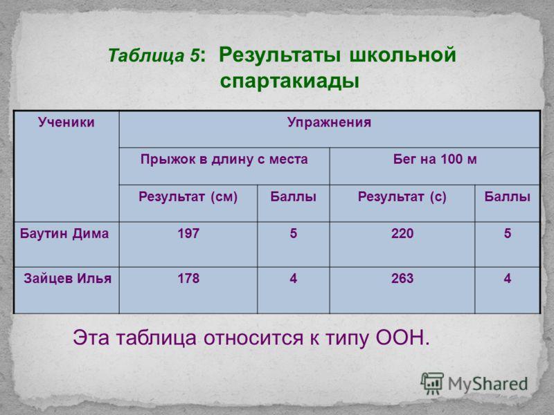 Таблица 4: Антропометрические данные учеников VII класса УченикРост (см)Вес (кг) Баутин Дима16856 Зайцев Илья15946 Эта таблица относится к типу ОС.