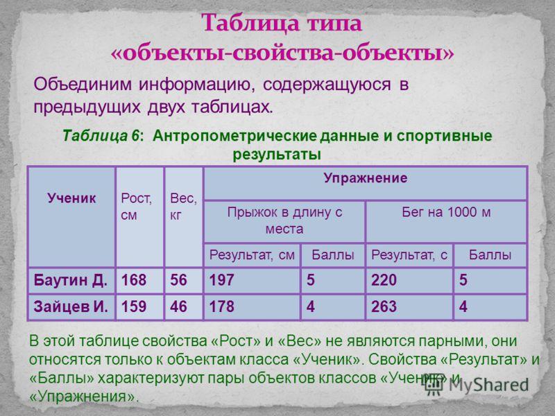 Таблица 5 : Результаты школьной спартакиады УченикиУпражнения Прыжок в длину с местаБег на 100 м Результат (см)БаллыРезультат (с)Баллы Баутин Дима19752205 Зайцев Илья17842634 Эта таблица относится к типу ООН.
