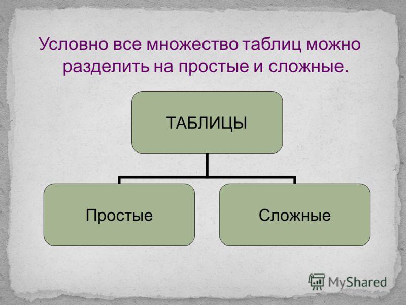 Каково преимущество табличной информационной модели по сравнению со словесными описаниями? Любое ли словесное описание можно заменить табличной информационной моделью? Как на основании информации, представленной в текстовой форме, составить табличную