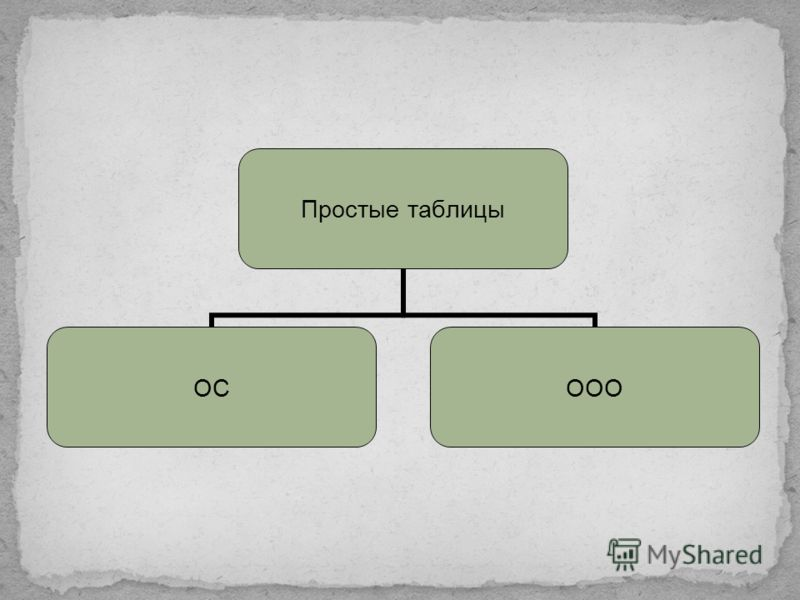 Условно все множество таблиц можно разделить на простые и сложные. ТАБЛИЦЫ ПростыеСложные