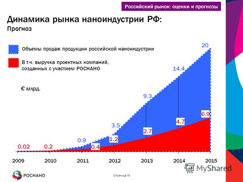 Страница 16 Российский рынок: оценки и прогнозы Динамика рынка наноиндустрии РФ: Прогноз 2009201020112012201320142015 0.9 14.4 20 9.3 3.5 Объемы продаж продукции российской наноиндустрии 0.020.2 0.4 6.9 4.7 2.7 1.2 В т.ч. выручка проектных компаний,