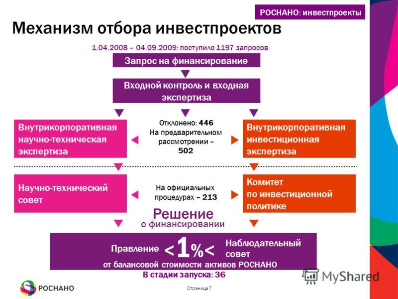 Страница 7 Входной контроль и входная экспертиза Внутрикорпоративная научно-техническая экспертиза Внутрикорпоративная инвестиционная экспертиза