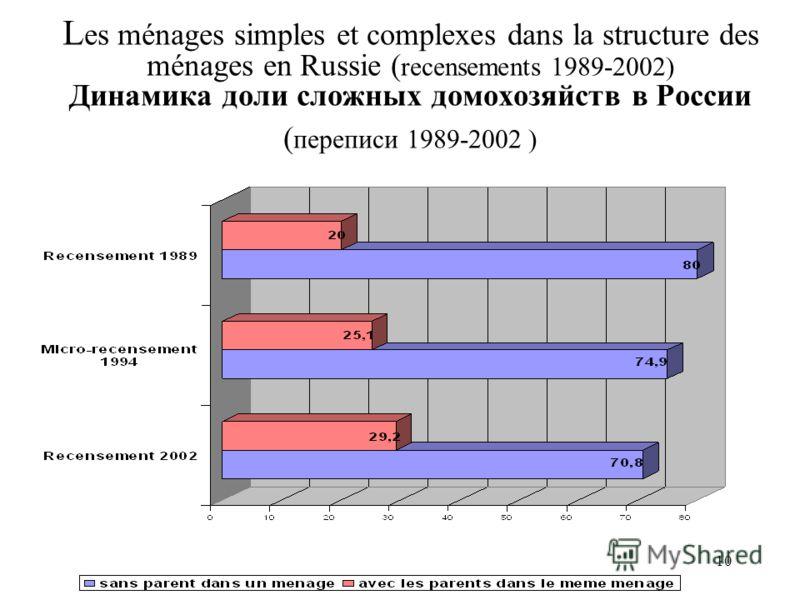 10 L es ménages simples et complexes dans la structure des ménages en Russie ( recensements 1989-2002) Динамика доли сложных домохозяйств в России ( переписи 1989-2002 )