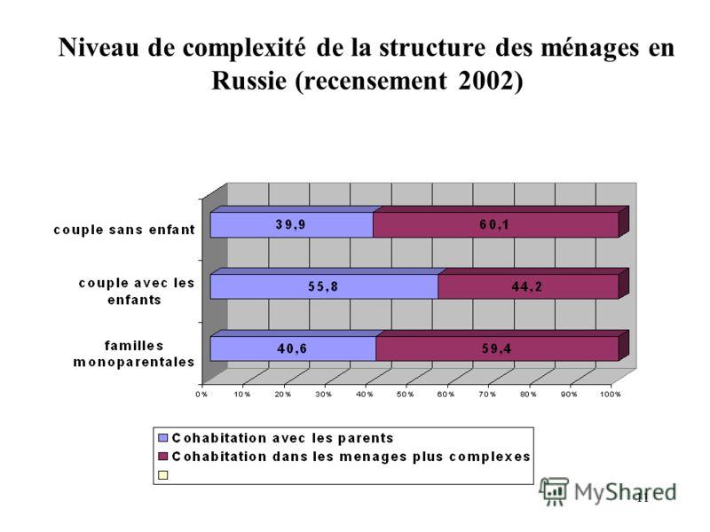 11 Niveau de complexité de la structure des ménages en Russie (recensement 2002)