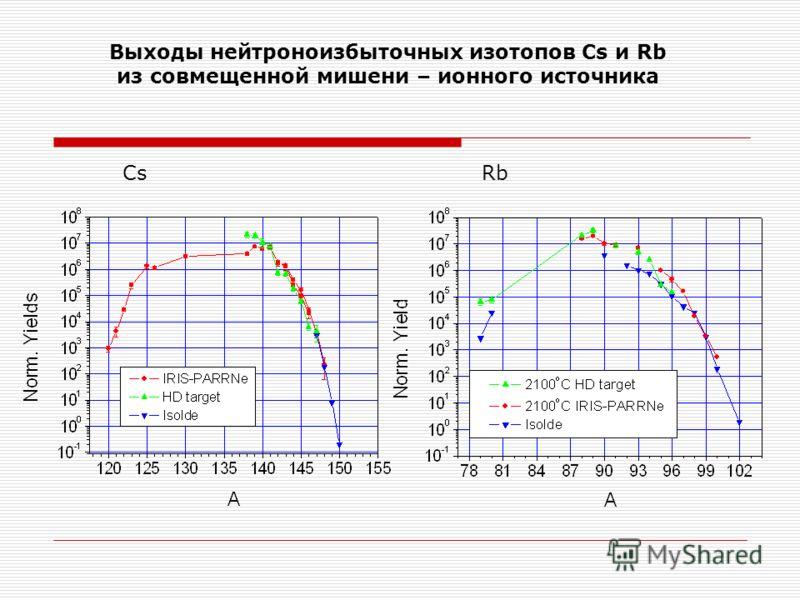 Выходы нейтроноизбыточных изотопов Cs и Rb из совмещенной мишени – ионного источника CsRb