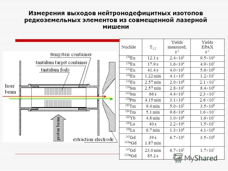Измерения выходов нейтронодефицитных изотопов редкоземельных элементов из совмещенной лазерной мишени NuclideT 1/2 Yields measured, s -1 Yields EPAX s -1 138 Eu12.1 s 2.4 10 3 9.5 10 4 139 Eu17.9 s 1.6 10 4 4.9 10 5 141 Eu41.4 s 4.0 10 5 5.6 10 6 142