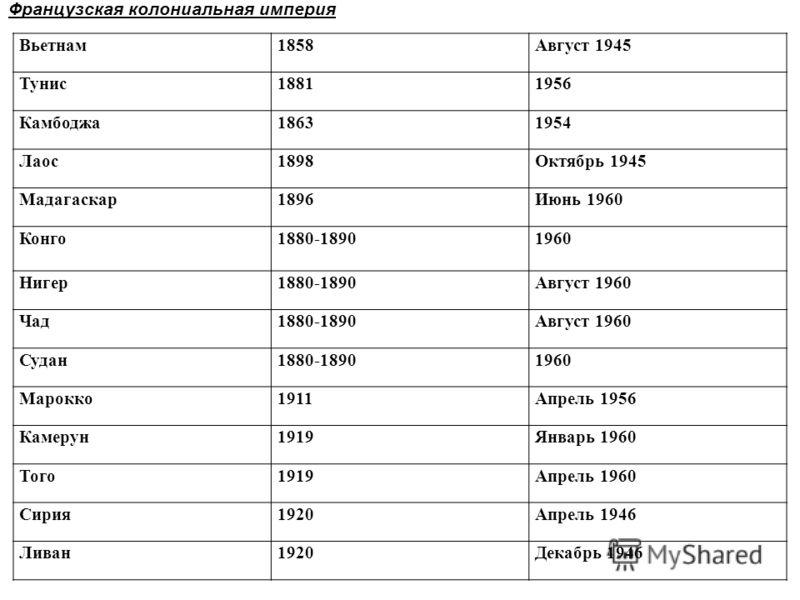 Вьетнам1858Август 1945 Тунис18811956 Камбоджа18631954 Лаос1898Октябрь 1945 Мадагаскар1896Июнь 1960 Конго1880-18901960 Нигер1880-1890Август 1960 Чад1880-1890Август 1960 Судан1880-18901960 Марокко1911Апрель 1956 Камерун1919Январь 1960 Того1919Апрель 19