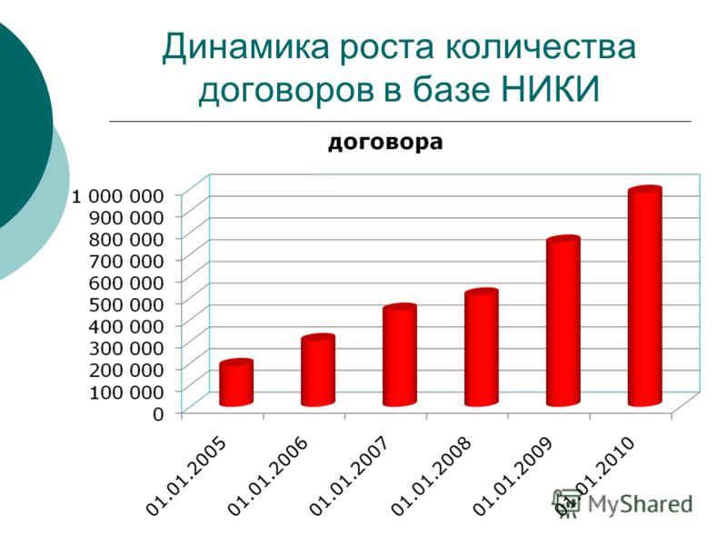 Динамика роста количества договоров в базе НИКИ