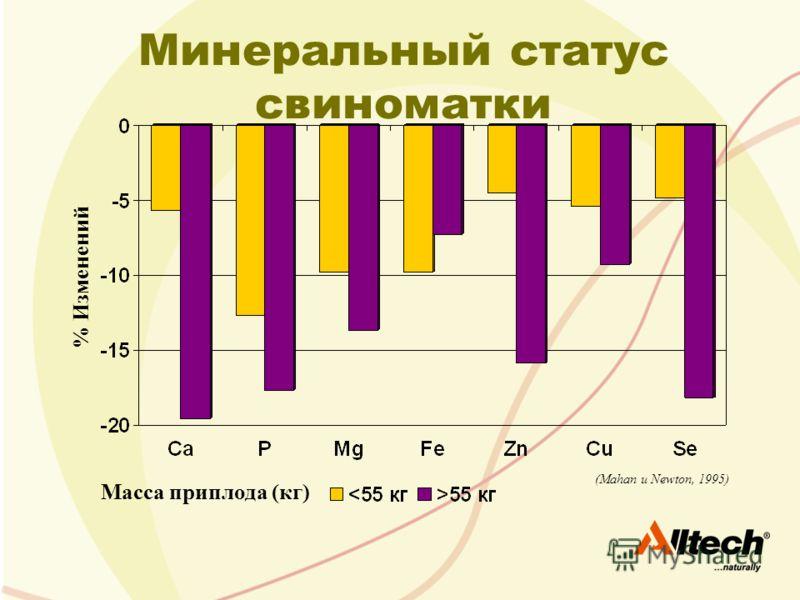 % Изменений Масса приплода (кг) (Mahan и Newton, 1995) Минеральный статус свиноматки