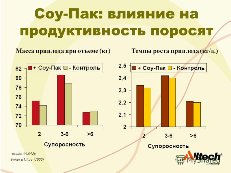 Соу-Пак: влияние на продуктивность поросят Fehse и Close (2000) Масса приплода при отъеме (кг)Темпы роста приплода (кг/д.) ecode: 44,043p