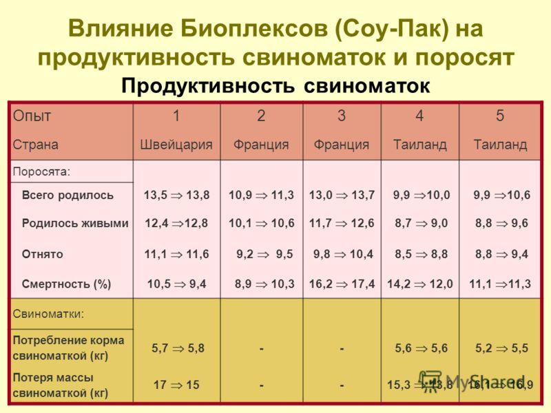 Влияние Биоплексов (Соу-Пак) на продуктивность свиноматок и поросят Продуктивность свиноматок Опыт12345 СтранаШвейцарияФранция Таиланд Поросята: Всего родилось 13,5 13,810,9 11,313,0 13,7 9,9 10,0 9,9 10,6 Родилось живыми 12,4 12,810,1 10,611,7 12,6