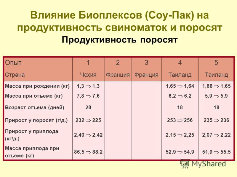 Влияние Биоплексов (Соу-Пак) на продуктивность свиноматок и поросят Продуктивность поросят Опыт12345 СтранаЧехияФранция Таиланд Масса при рождении (кг) 1,3 1,65 1,641,66 1,65 Масса при отъеме (кг) 7,8 7,66,2 5,9 Возраст отъема (дней)2818 Прирост у по