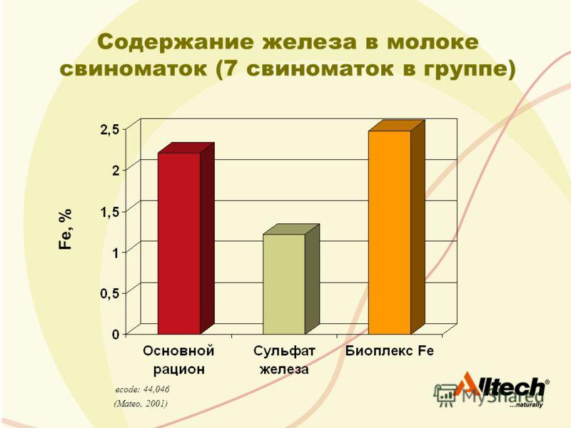 Fe, % (Mateo, 2001) ecode: 44,046 Содержание железа в молоке свиноматок (7 свиноматок в группе)